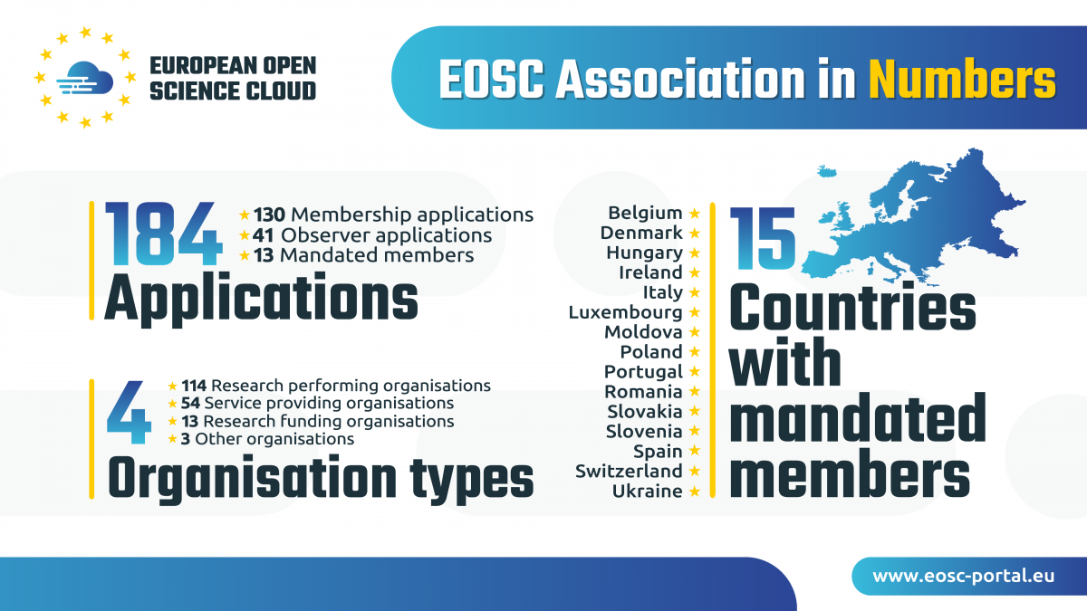 eosc_association_in_numbers_ver2_oct2020